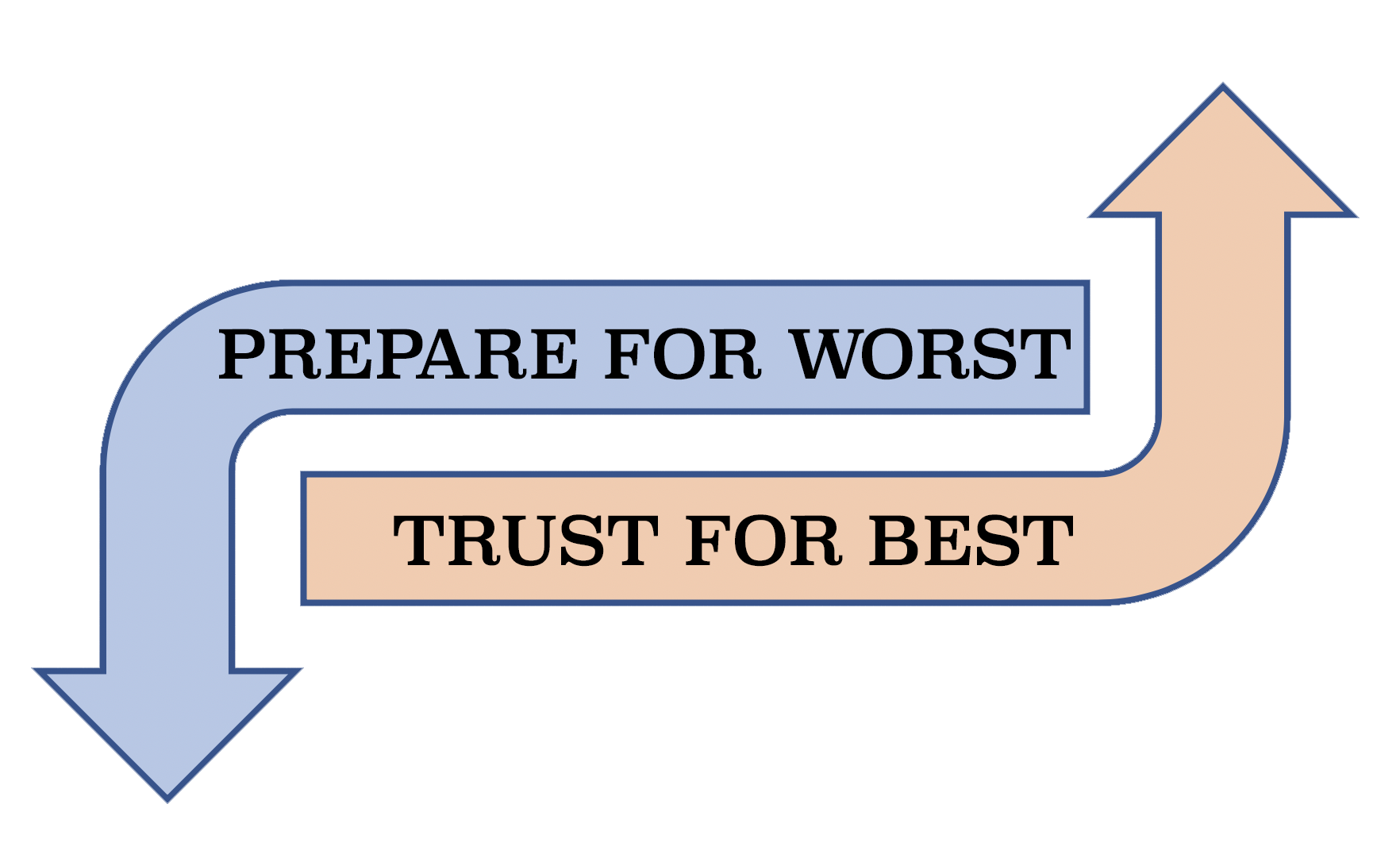 Prepare for the worst, Trust for the best!